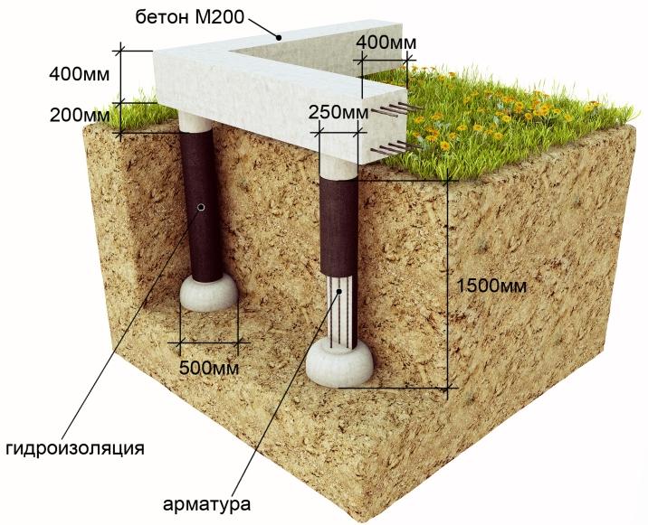 Опасно применять столбчатый фундамент, если дом имеет тяжелые толстые стены толщиной от 500 мм.